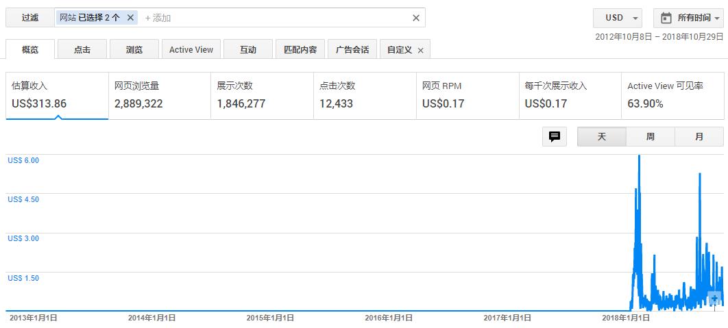 你好污啊谷歌联盟广告收入.png
