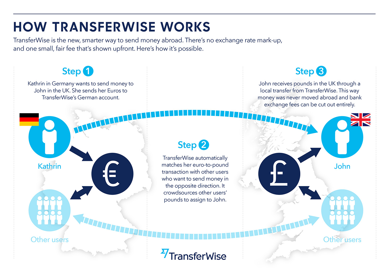 TransferWise的转账模式.jpg