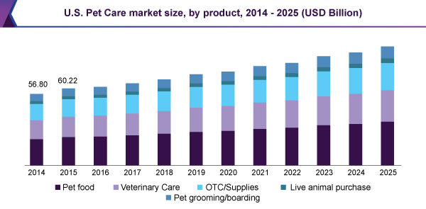 us-pet-care-market.png
