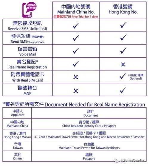 易博通香港手机号码和中国内地手机号码的区别