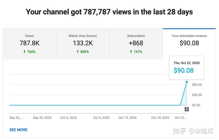 PYTHON打造全自动赚钱的YOUTUBE视频发布系统并月入过万